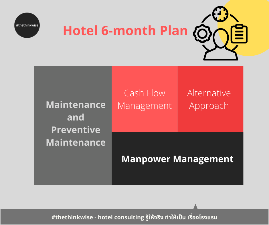 6-mth plan for hotel
